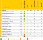 Nejlepší letní pneumatiky pro Škodu Fabii v roce 2015 – Continental ContiPremiumContact 5